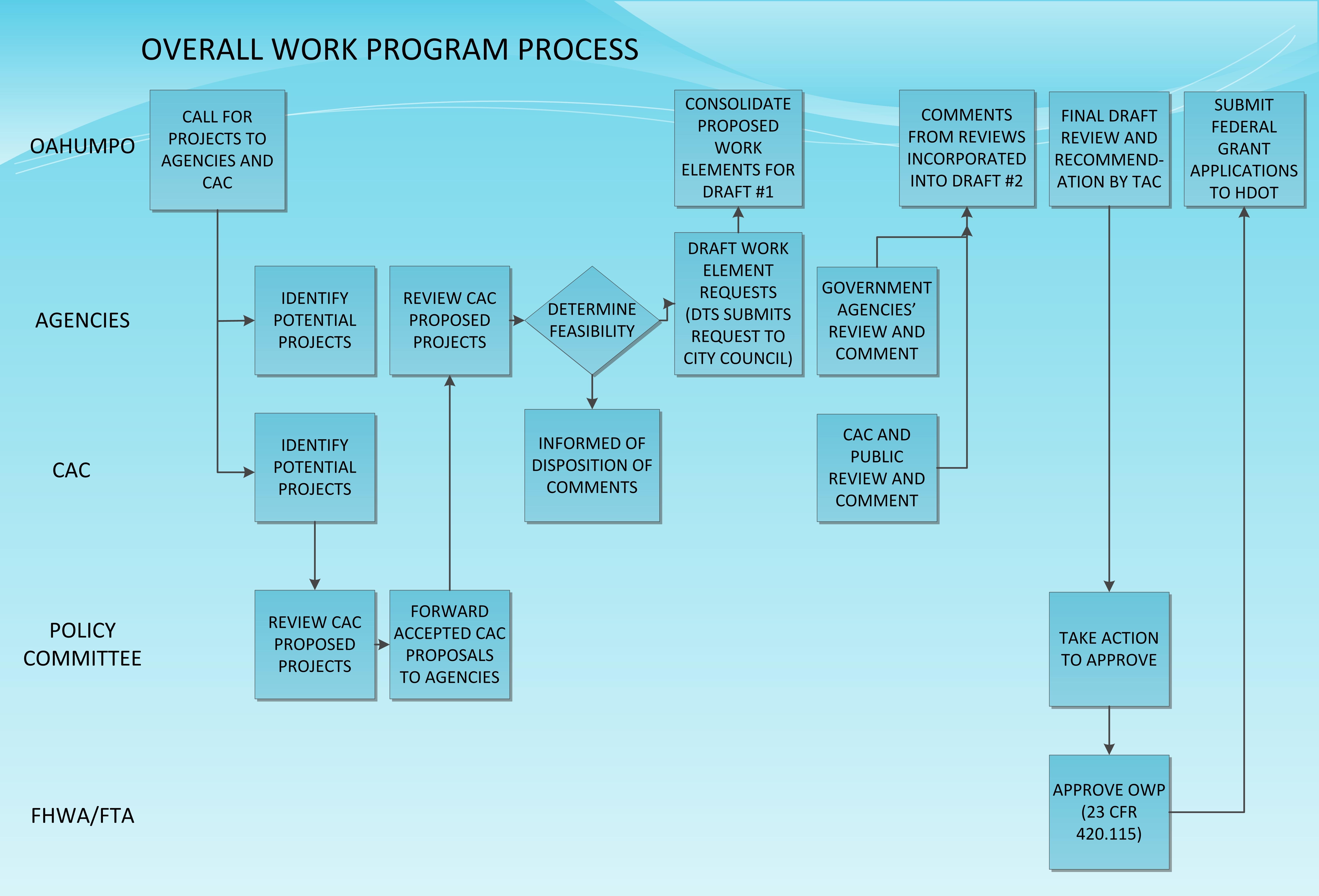OWP-Process
