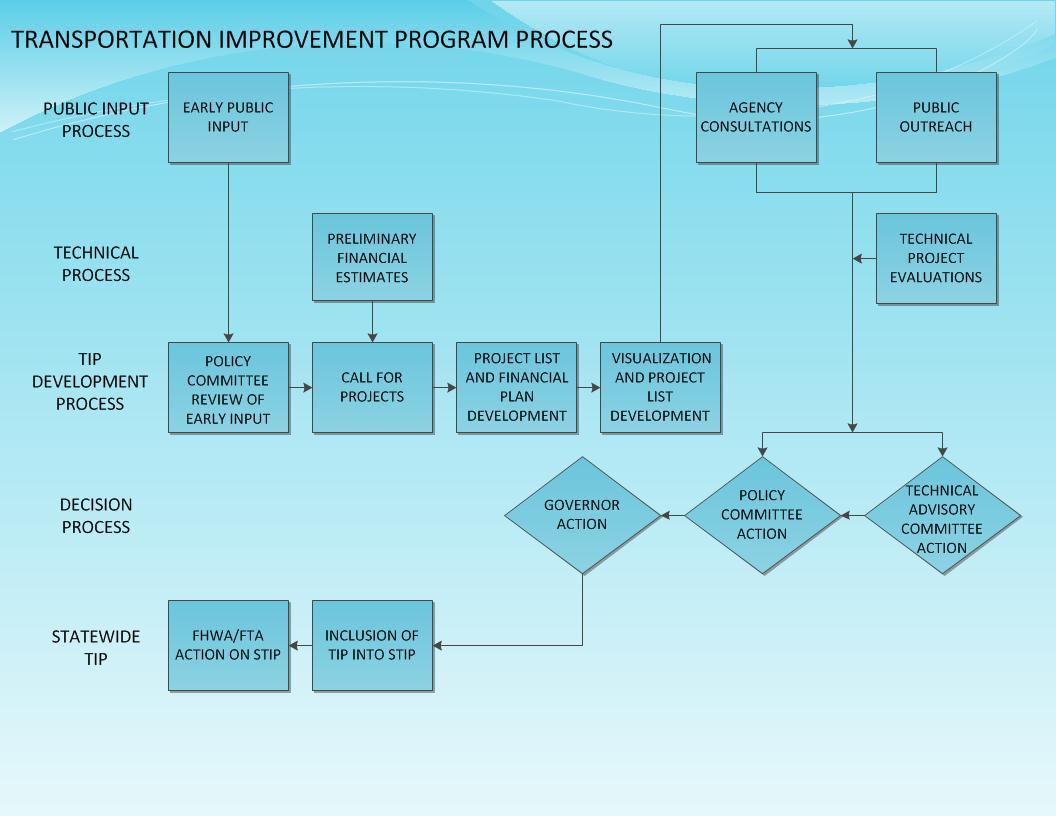 TIP_process2